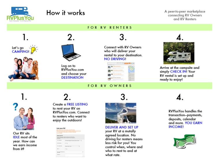 How it Works Web